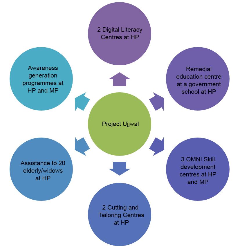 project-ujjwal